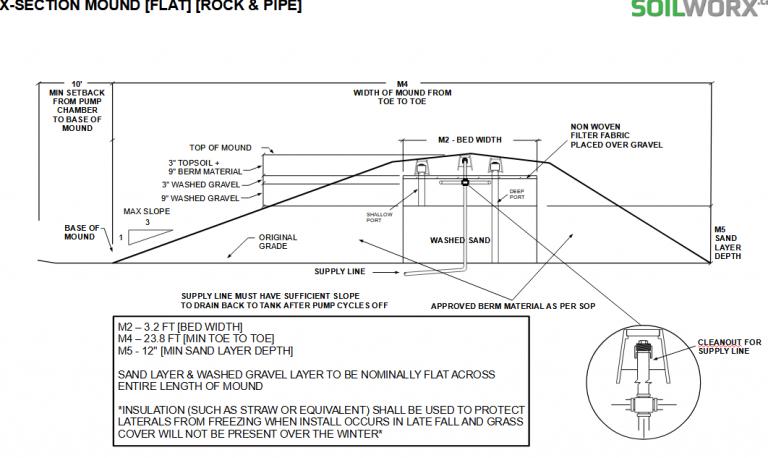 Septic System Design Calgary